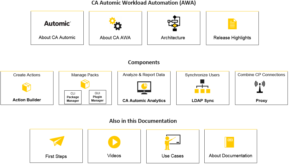 Welcome to CA Automic Workload Automation!