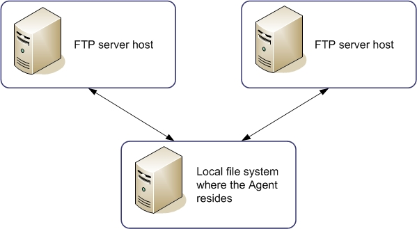 Example: Copying Files Between Two Remote FTP Servers