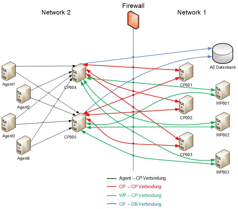 Netzbereiche In Der Automation Engine